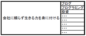 マンダラート×工程表②