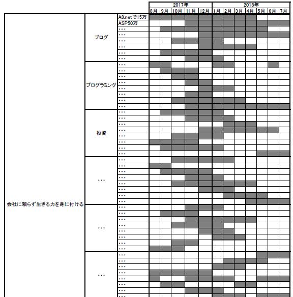 マンダラート×工程表④