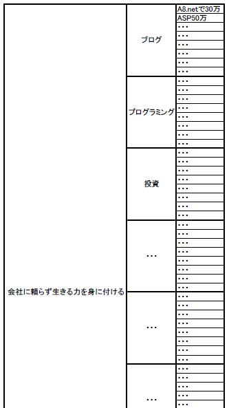 マンダラート×工程表③