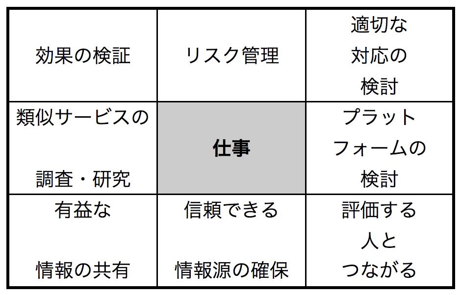 マンダラート-仕事