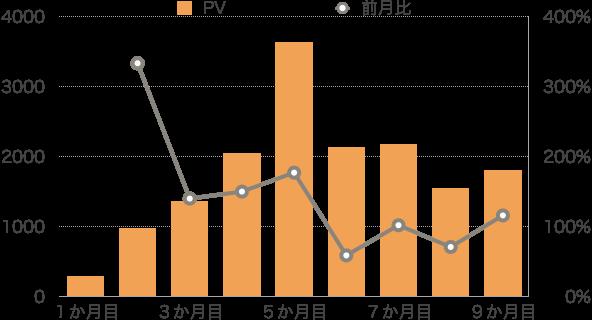 【運営報告】9か月目PV部門