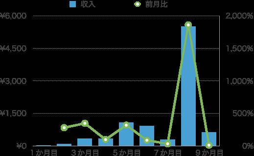 【運営報告】9か月目収入部門