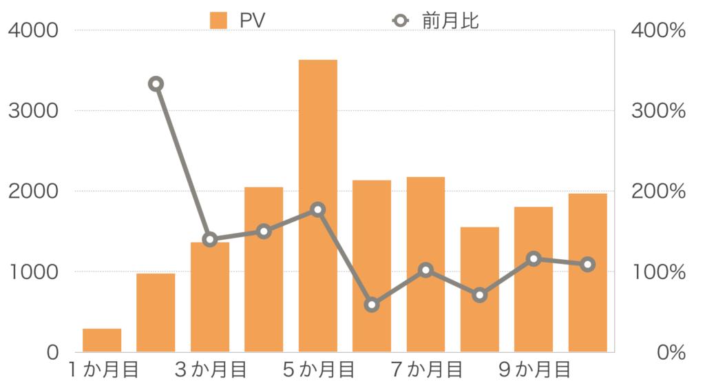 【10か月目】PV
