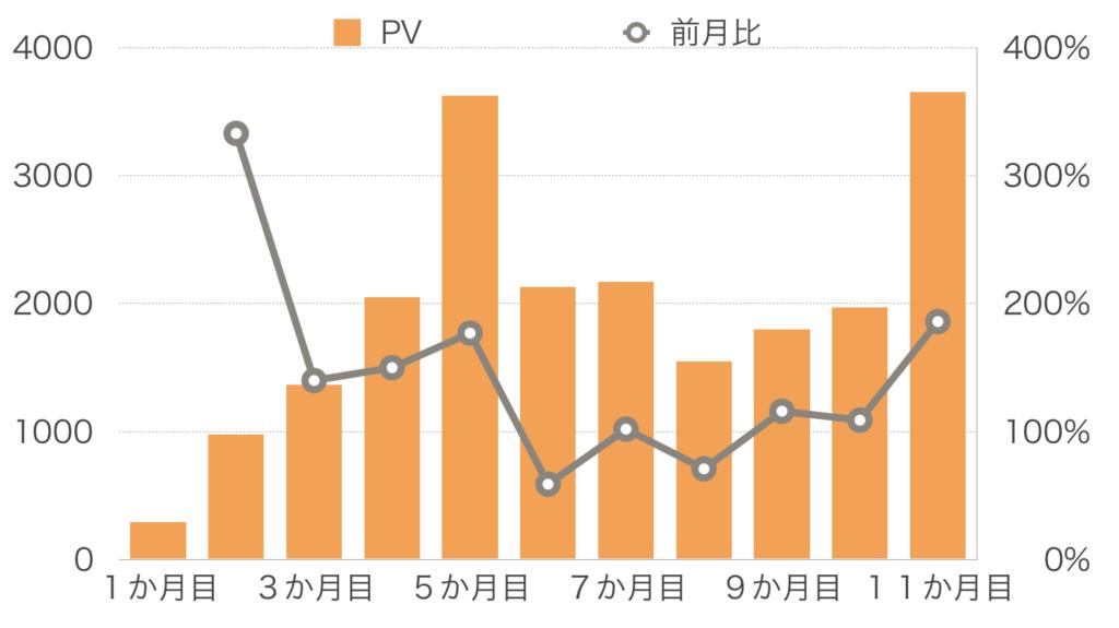 【11か月目】PV