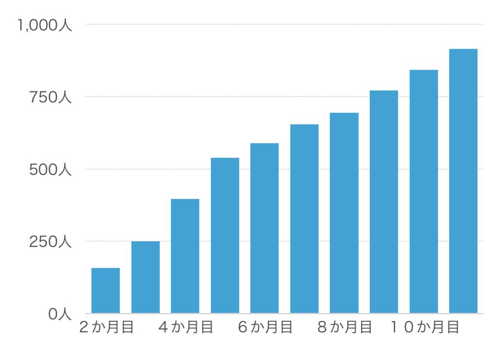 【11か月目】フォロワー