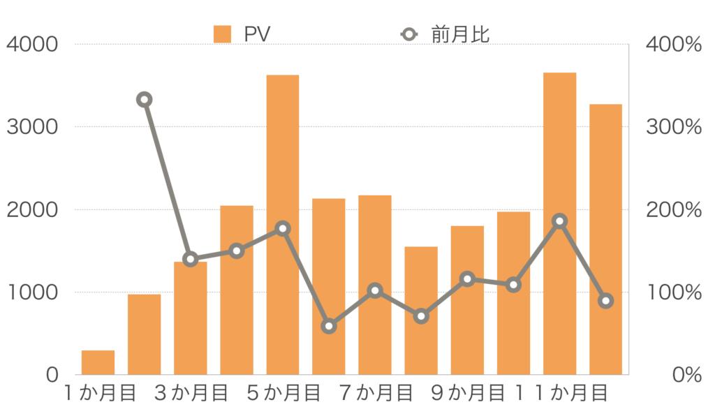 【12か月目】PV