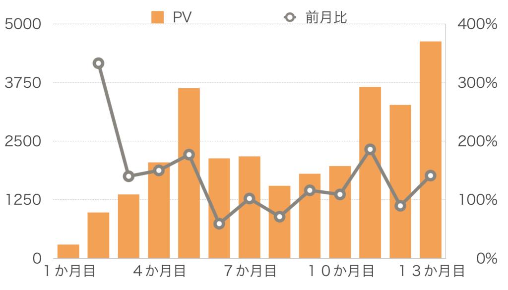 【13か月目】PV