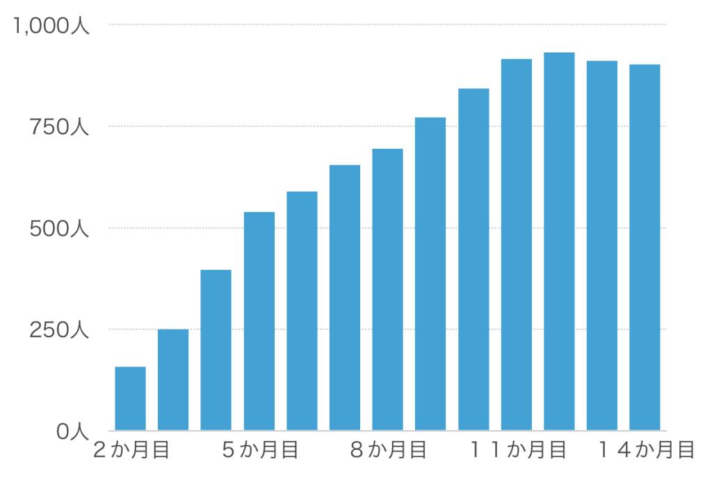 【14か月目】フォロワー