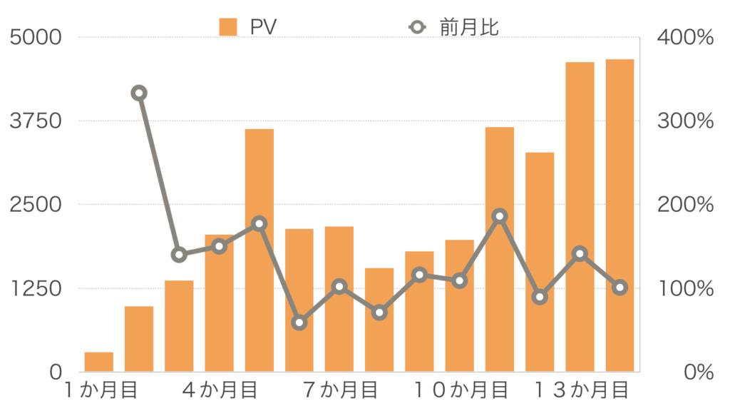 【14か月目】PV