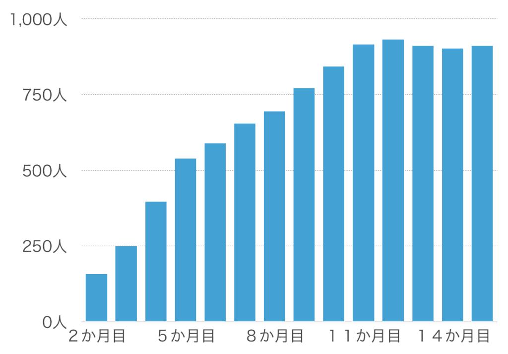 【15か月目】フォロワー