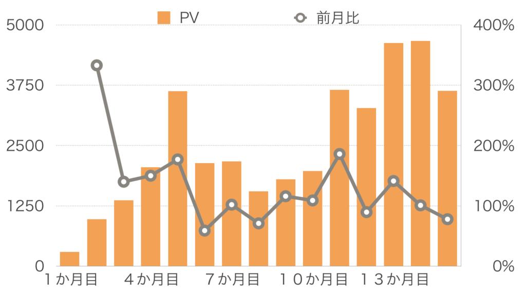 【15か月目】PV