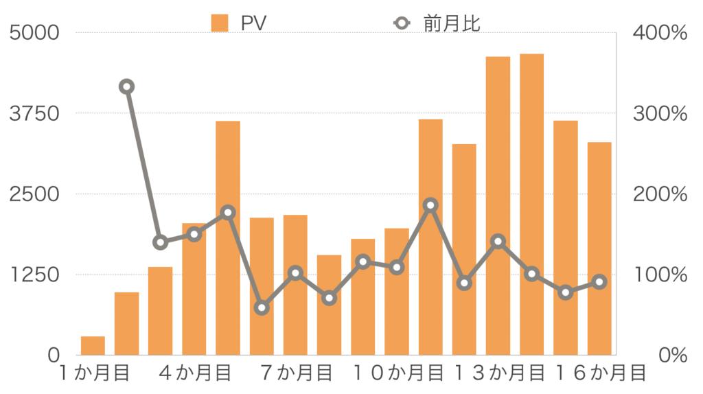 【16か月目】PV