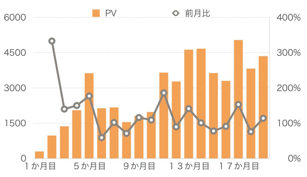 【19か月目】PV