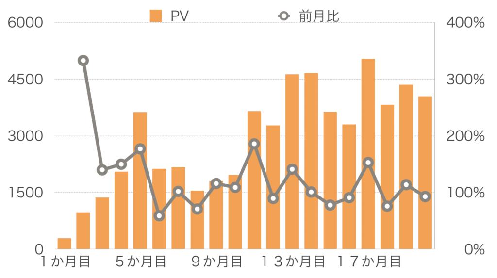 20か月目PV推移