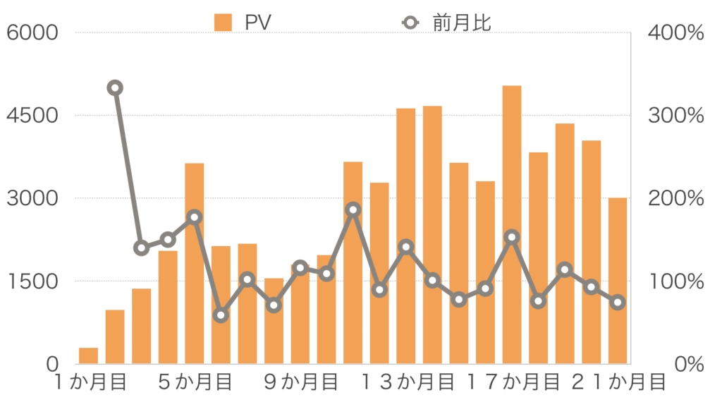 ブログ運営21か月間のPVの推移
