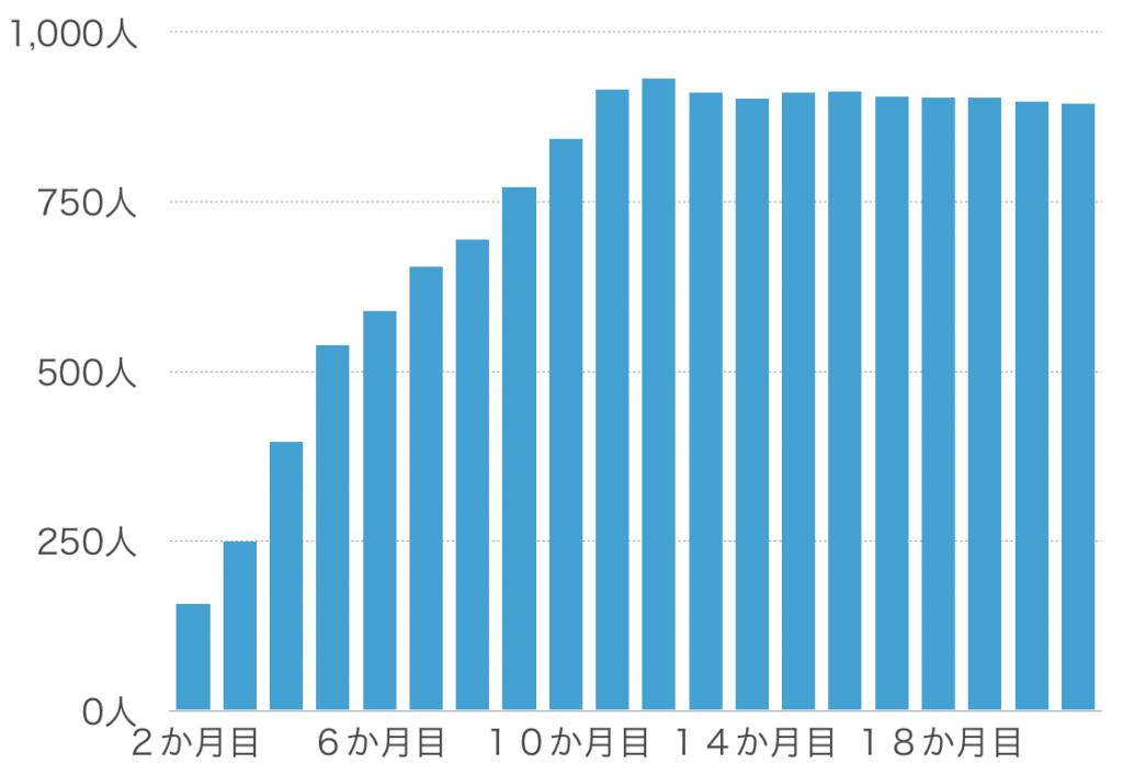 ブログ運営21か月間のフォロワー数の推移